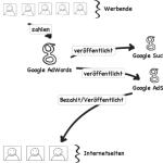 Google Adsense Anzeigen in WordPress einbauen