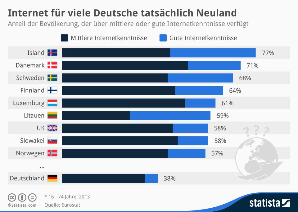 Merkel hatte Recht – Internet ist Neuland