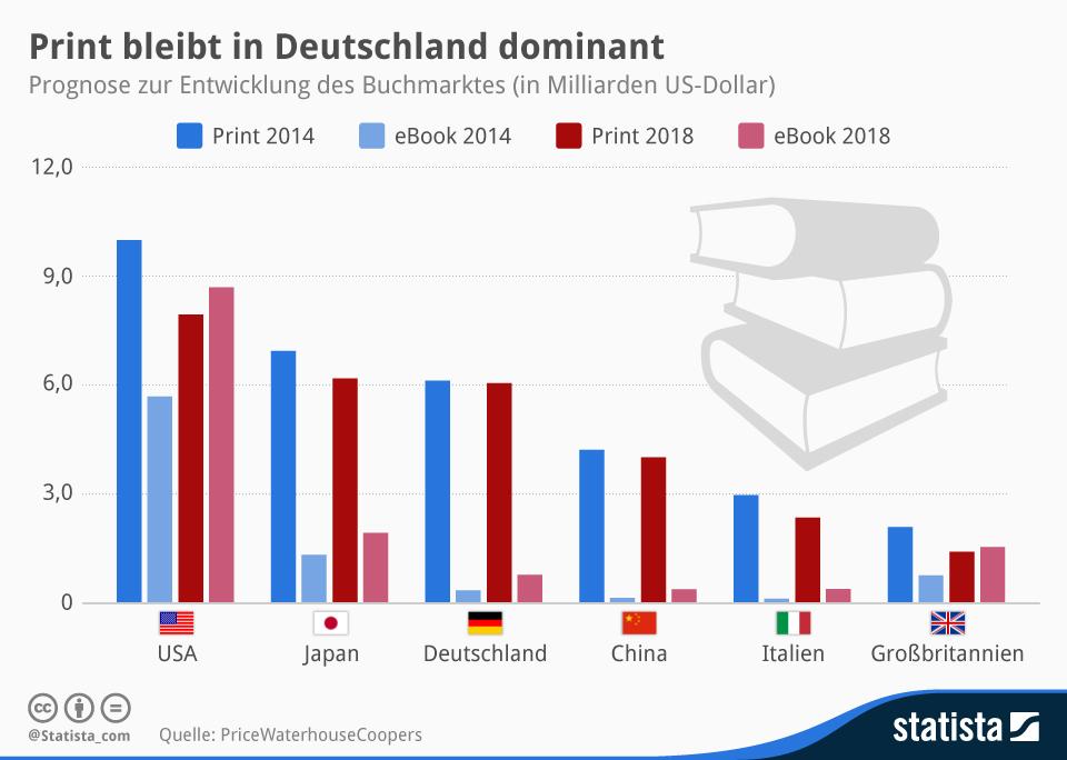 Ebooks sind noch immer nicht beliebt