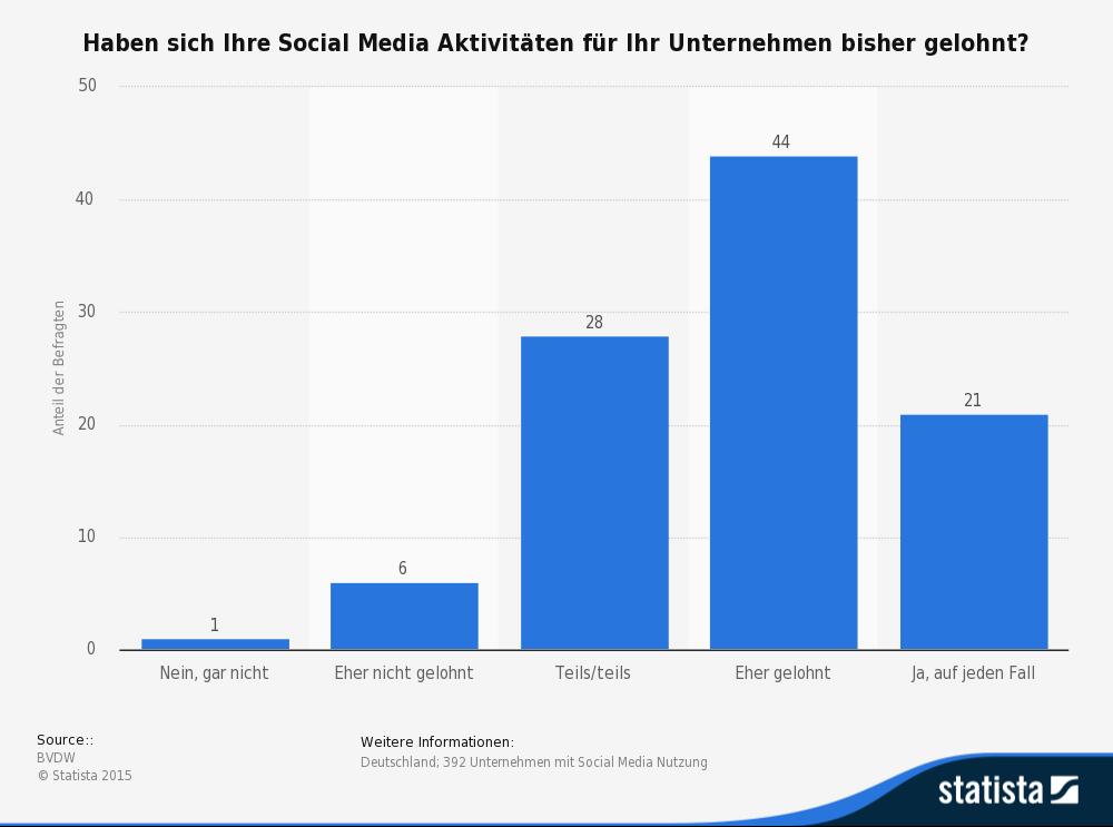 Lohnt sich Social Media für Unternehmen?