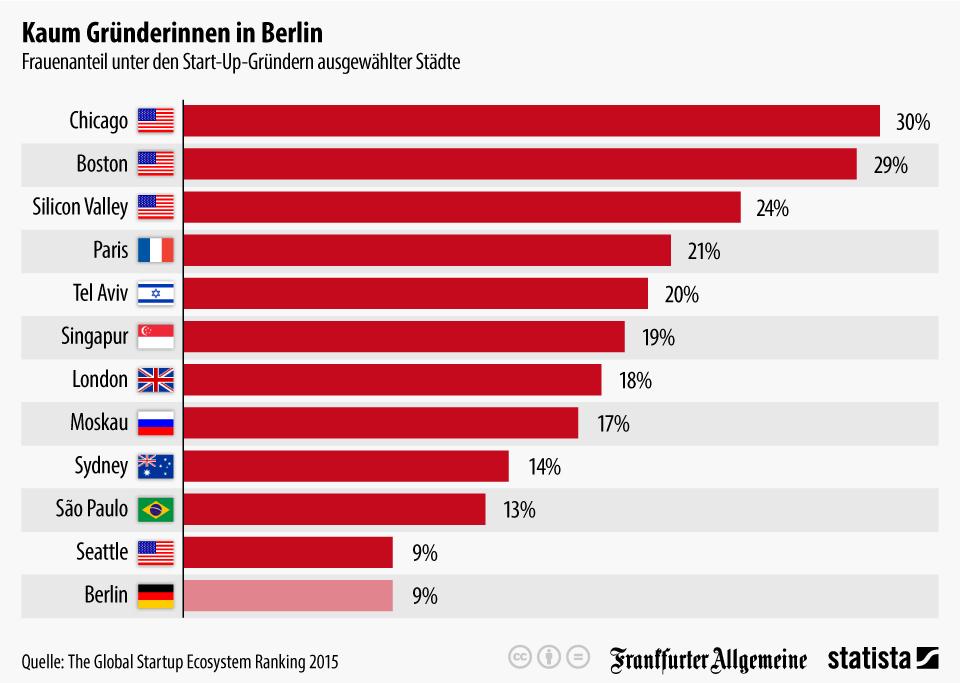 Deutsche Frauen im internationalen Vergleich gründungsfaul