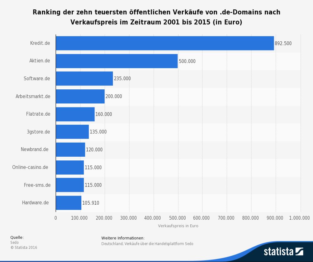 Die 10 teuersten .de Domain-Verkäufe