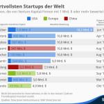 Dropbox, Pinterest und Zalando gehören zu den wertvollsten Startups