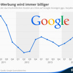Einnahmen über Adsense-Anzeigen fallen seit 2011